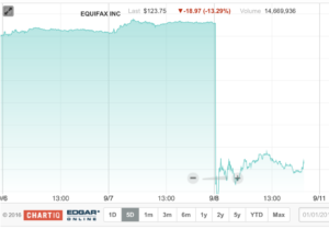 equifax stock chart